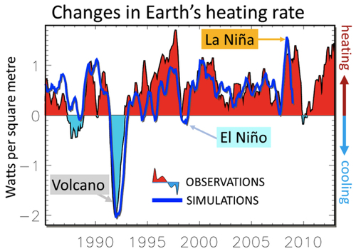 Observed and simulated changes in Earth's heating rate since 1985. Image by Allan et al., author provided